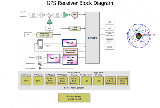 What is in a GPS receiver